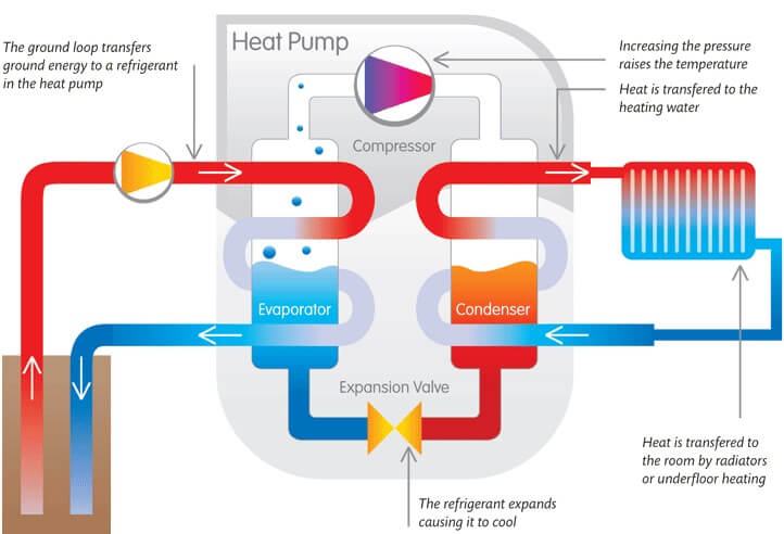 Geothermal heat poop open loop