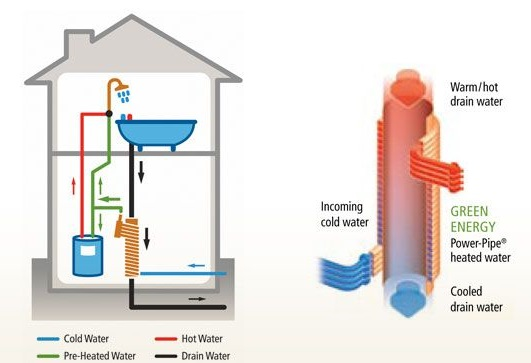 Hot water recycling